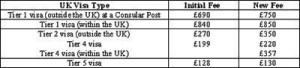 UK Visa Fee Hike!