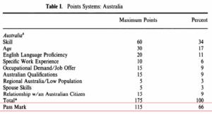 Australia migration points